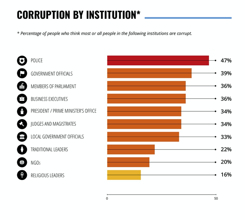 graphic of corruption by institution as percentage of people who think most or all people in a particular institution are corrupt