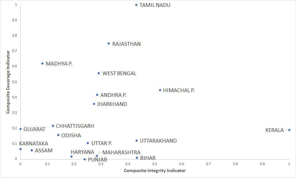 Summary of Indian states' positions on the two composite indicators (coverage and intensity)